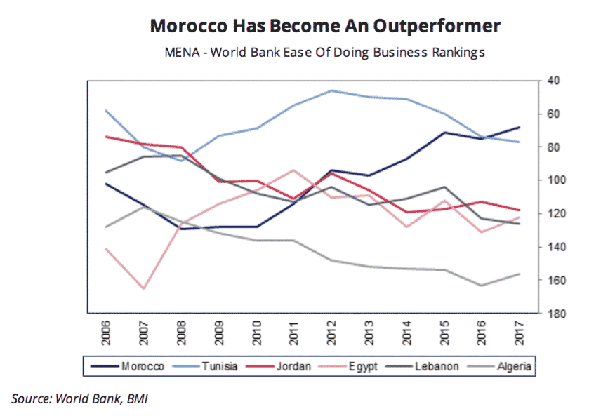 Morocco Has Become and Outperformer