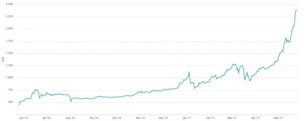 may 2017 bitcoin price spike